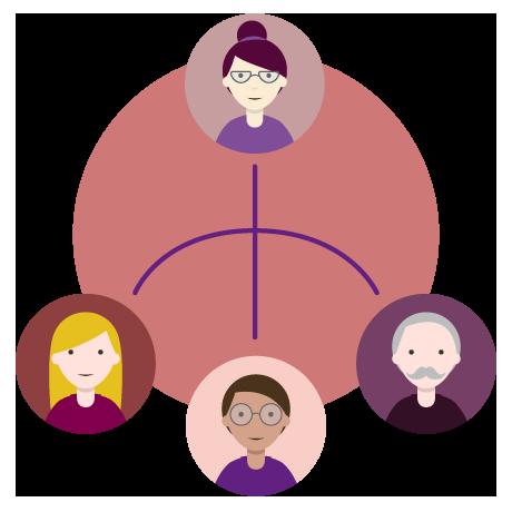 Logiciel de gestion RH: hiérarchie et organigramme